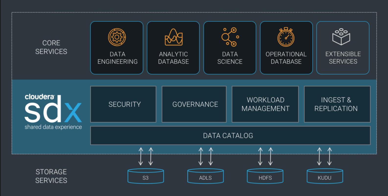cloud, Cloudera SDX per la gestione condivisa dei dati enterprise nel cloud
