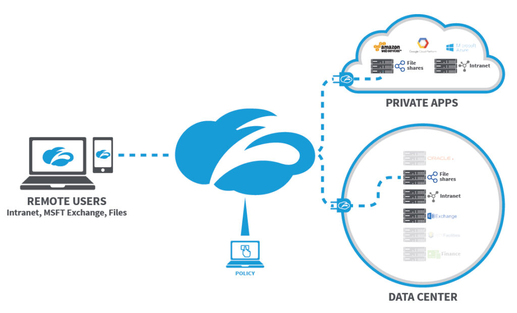 sicurezza cloud, Zscaler sposta la protezione nel Cloud