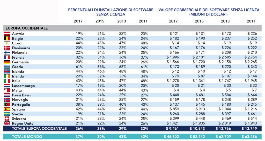 software, Più rischi per la sicurezza usando software privi di licenza
