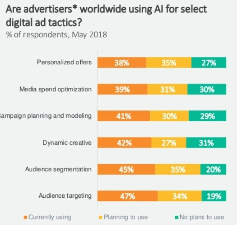 digital marketing 2019, Digital Marketing: i trend del 2019 secondo Criteo