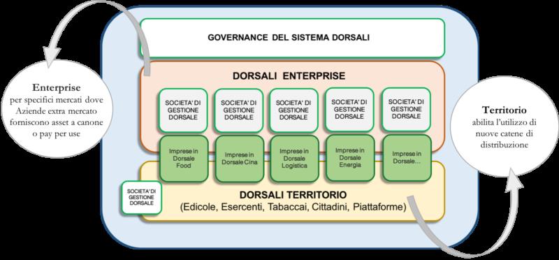 Dorsale Digitale, Dorsale Digitale: il modello di Arxit per l'economia circolare