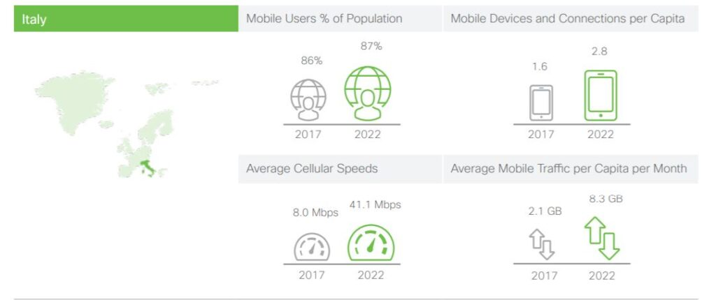 Cisco Mobile Visual Networking Index 2019, Cisco: nel 2022  la rete è soprattutto mobile