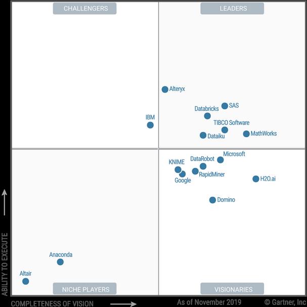Gartner Magic Quadrant for Data Science and Machine Learning Platforms